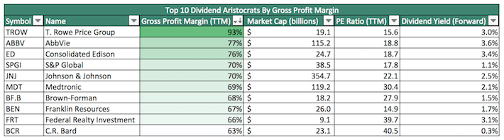 Top 10 Dividend Aristocrats By Gross Profit Margin