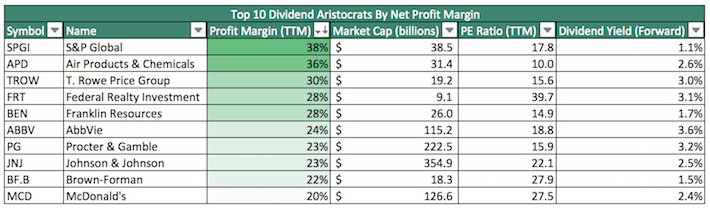 Top 10 Dividend Aristocrats By Net Profit Margin