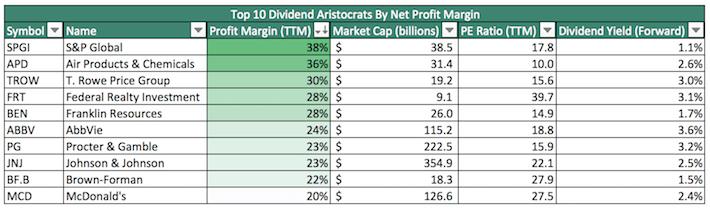 Top 10 Dividend Aristocrats By Net Profit Margin