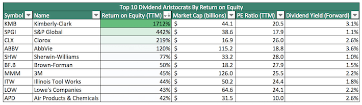 Top 10 Dividend Aristocrats By Return on Equity