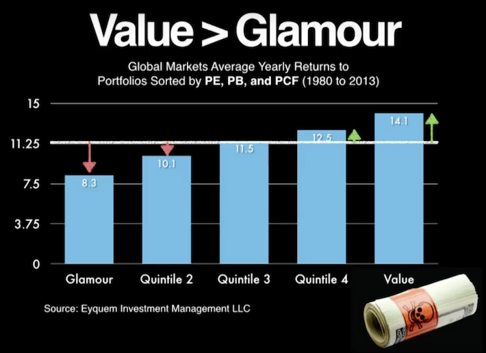 Value Outperforms Glamour