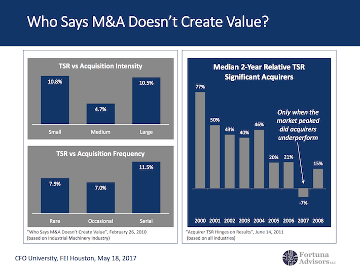 Who Says M&A Doesn't Create Value