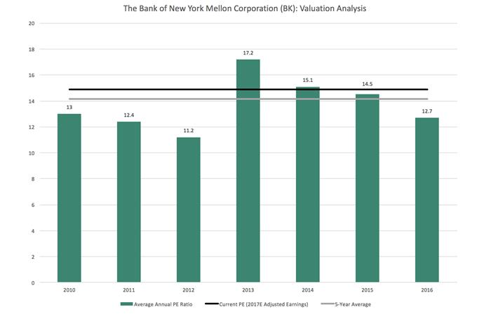 BNY Valuation
