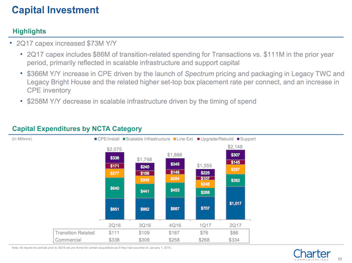 CHTR Charter Communications Capital Investment