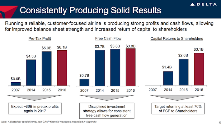 DAL Delta Airlines Consistently Producing Solid Results