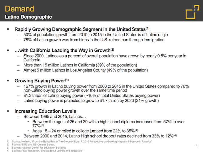 FRT Federal Realty Investment Trust Demand Latino Demographic