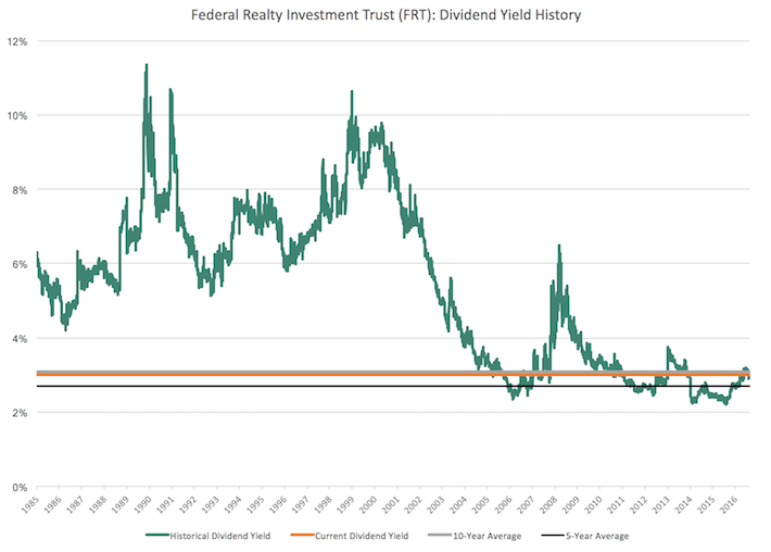 FRT Federal Realty Investment Trust Dividend Yield History