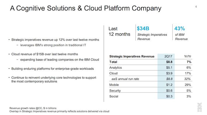 IBM International Business Machines Corporation A Cognitive Solutions & Cloud Platform Company