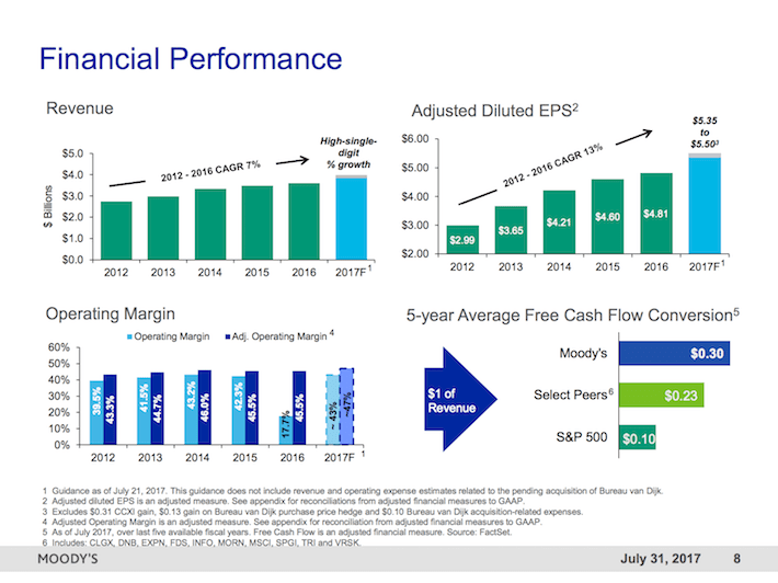 MCO Moody's Corporation Financial Performance