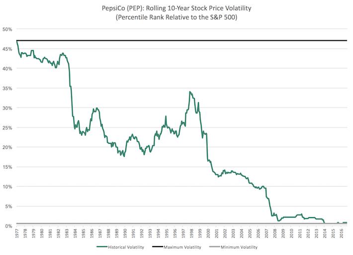 PEP Percentile Chart