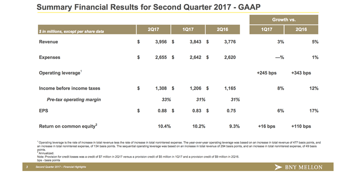Summary Financial Results