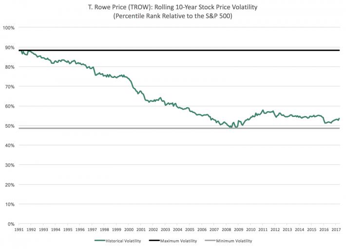 TROW Percentile Chart