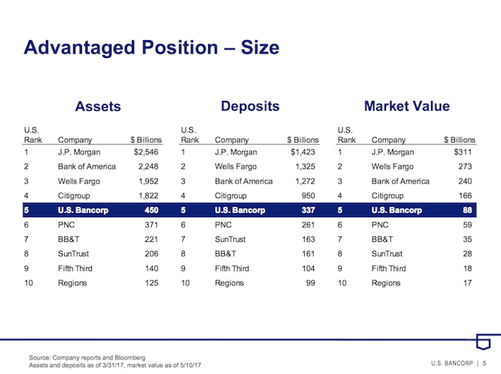 USB US Bancorp Advantaged Position - Size