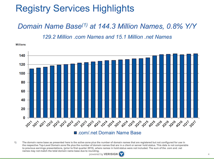 VRSN VeriSign Registry Services Highlights