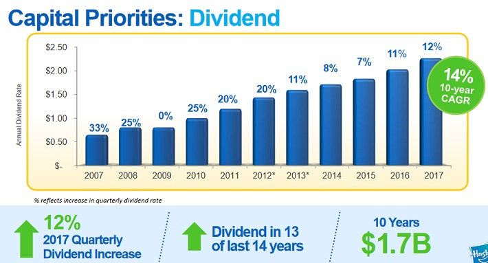 The Rich Get Richer: 10 Dividend Growth Stocks With Low Current