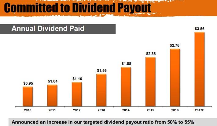 HD Dividend