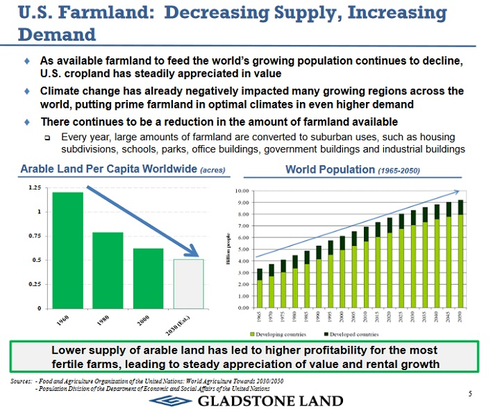 LAND Growth