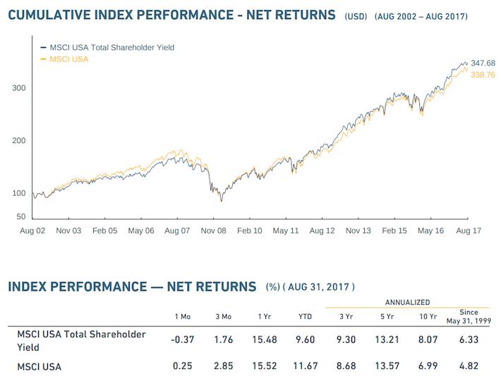 MSCI Shareholder Yield Index