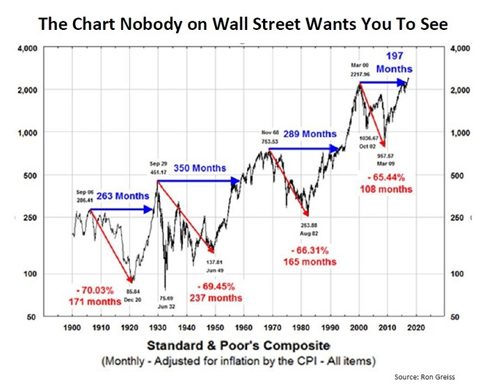 The Chart Nobody on Wall Street Wants You to See