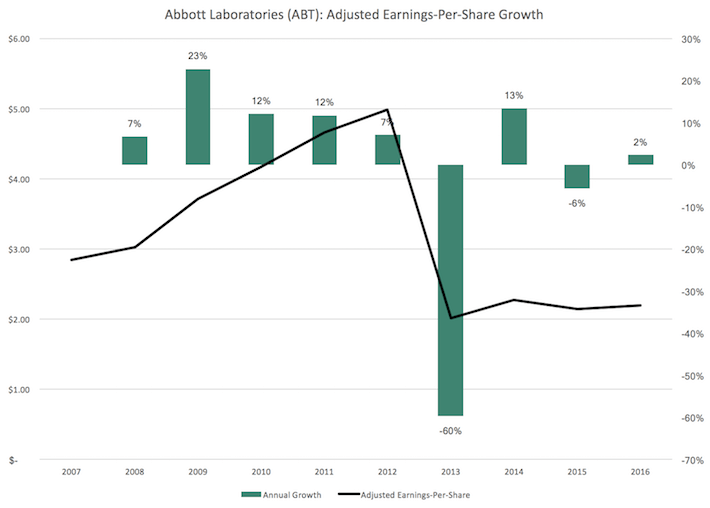 ABT Abbott Laboratories Adjusted Earnings-Per-Share Growth
