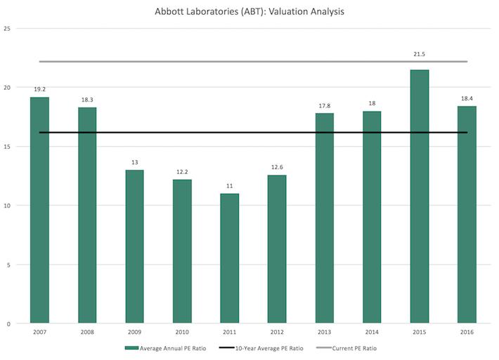 ABT Abbott Laboratories Valuation Analysis