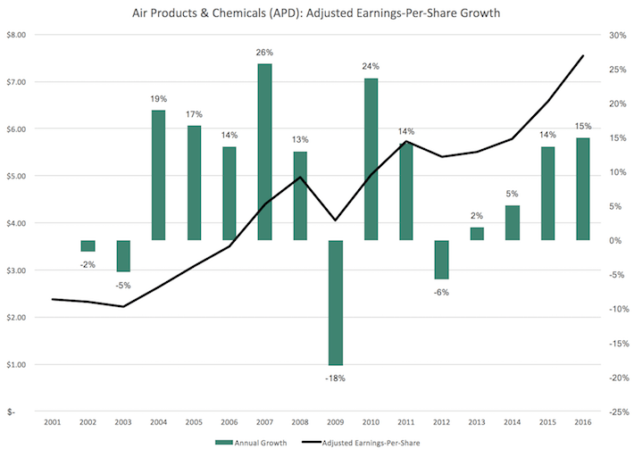 APD Air Products & Chemicals Adjusted Earnings-Per-Share Growth