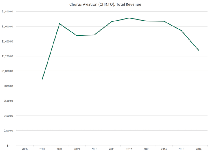 CHR.TO Chorus Aviation Total Revenue