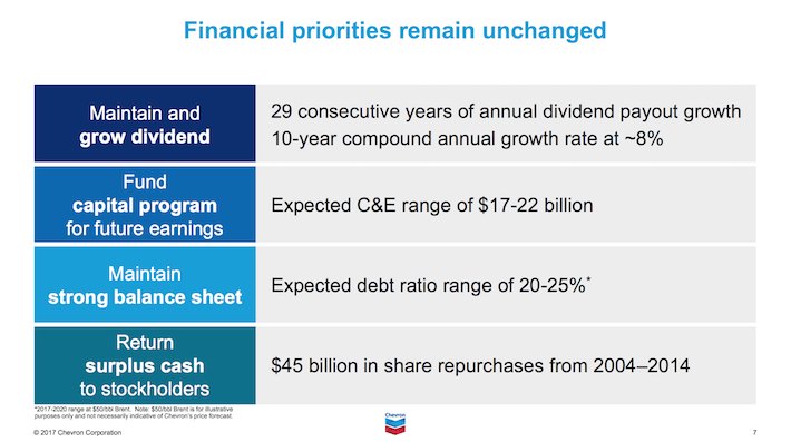 CVX Chevron Financial Prioirities Remain Unchanged