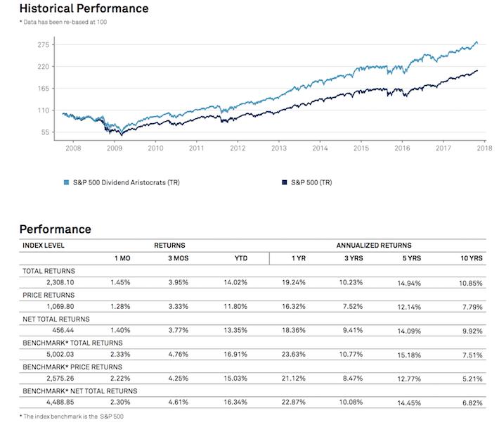 Dividend Aristocrats Performance Data November 2017