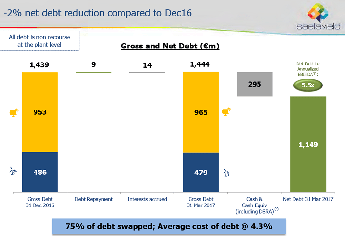 Gross and Net Debt