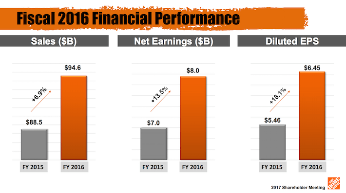 HD Home Depot Fiscal 2016 Financial Performance