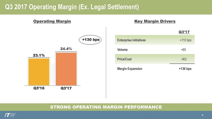ITW Margin