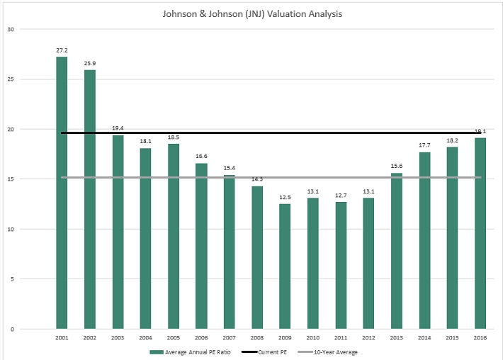 JNJ Valuation