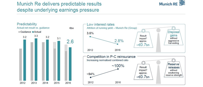 Munich Re Predictable Results
