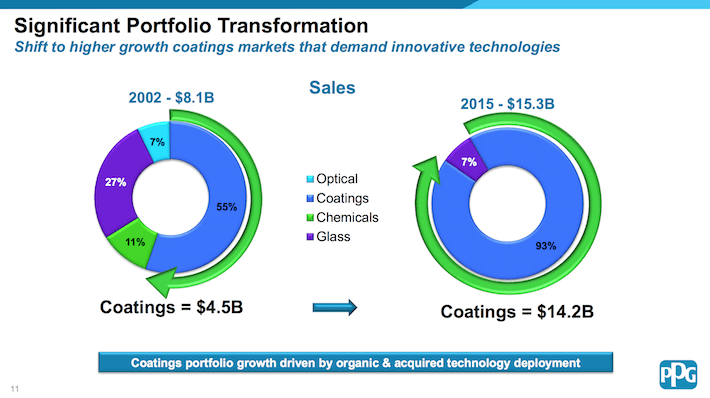 PPG Industries Significant Portfolio Transformation
