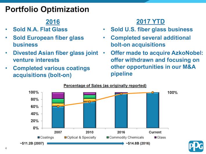 PPG Industries Portfolio Optimization