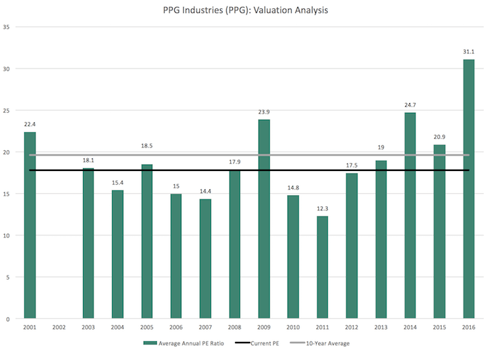 PPG Industries Valuation Analysis