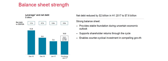 Rio Tinto Balance Sheet Strength