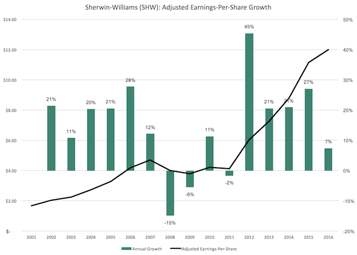 SHW Sherwin-Williams Adjusted Earnings-Per-Share Growth
