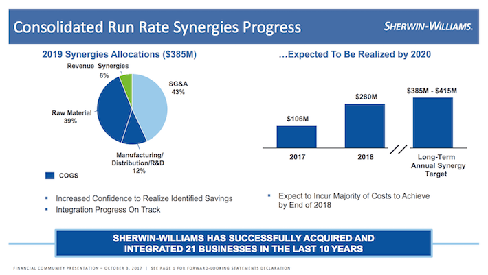 SHW Sherwin-Williams Consolidated Run Rate Synergies Progress