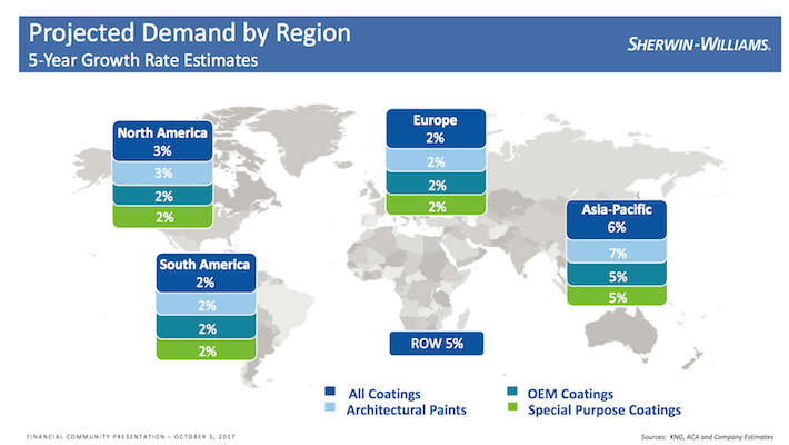 SHW Sherwin-Williams Projected Demand by Region