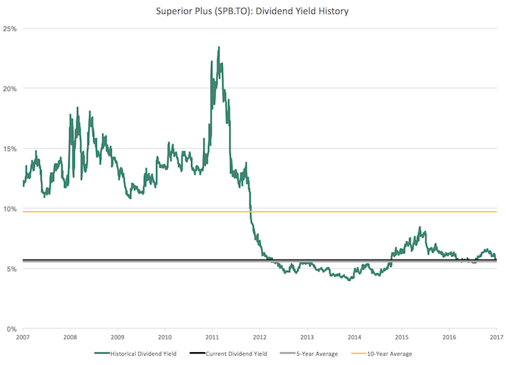 SPB Superior Plus Dividend Yield History