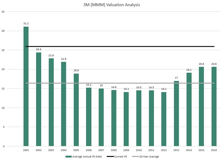 3M Valuation
