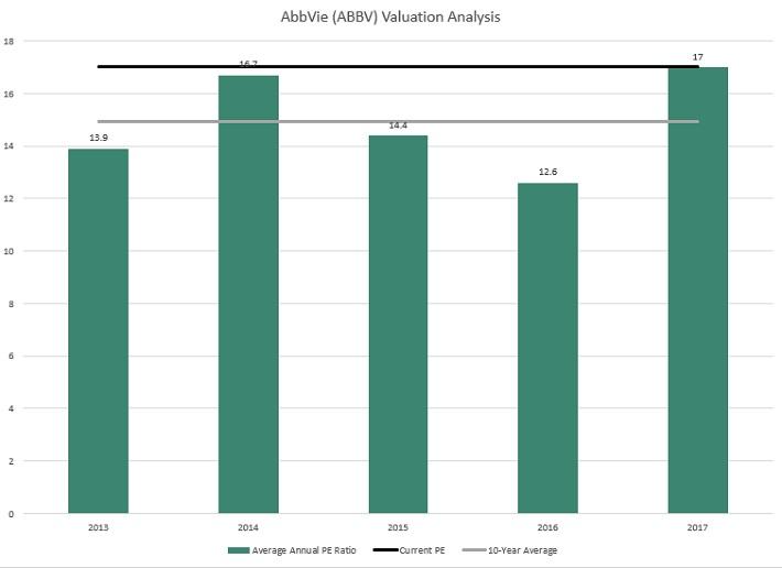 ABBV評価