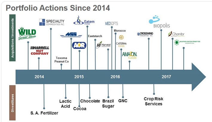 ADM Acquisitions