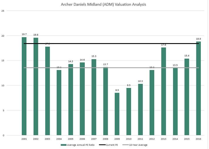 ADM Valuation