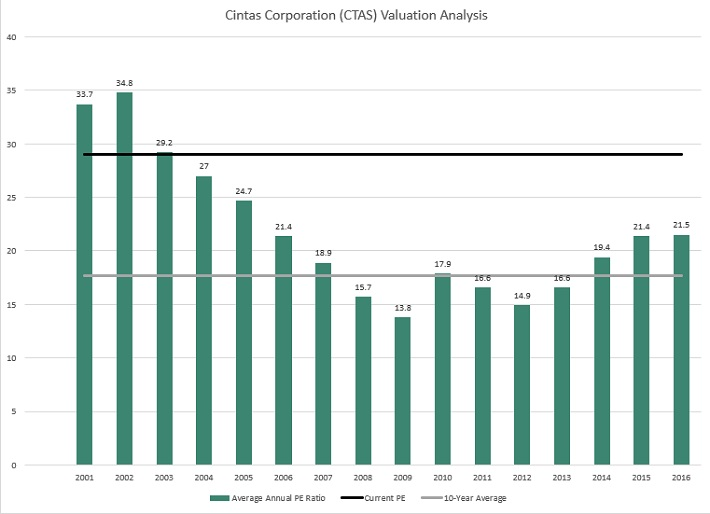 CTAS Valuation