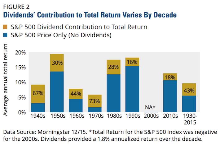 Hartford Funds Dividends' Contribution To Total Return Varies By Decade