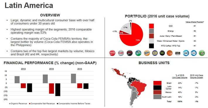 KO Latin America