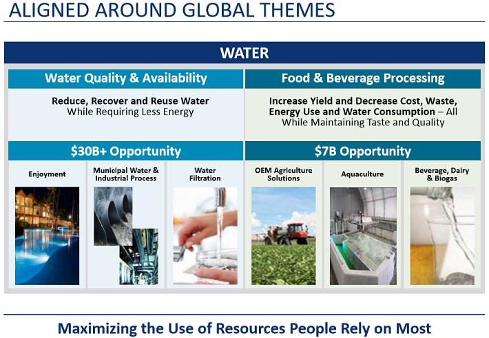 PNR Water